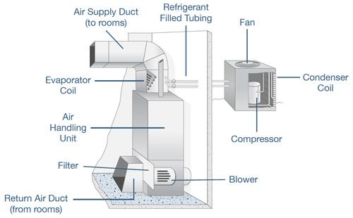 Apartment Air System : Clean room hvac modular manufacturersmodular